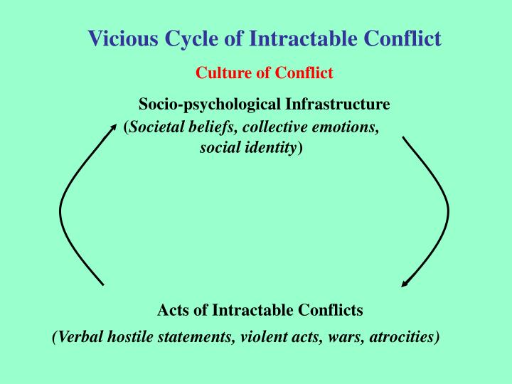 Vicious Cycle of Intractable Conflict
