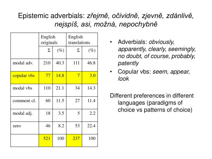 Epistemic adverbials: