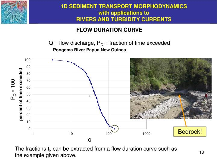 FLOW DURATION CURVE