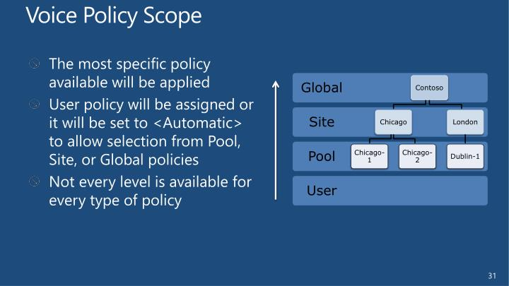 Voice Policy Scope