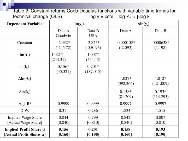 Table 2: Constant returns Cobb-Douglas functions with variable time trends for technical change (OLS)