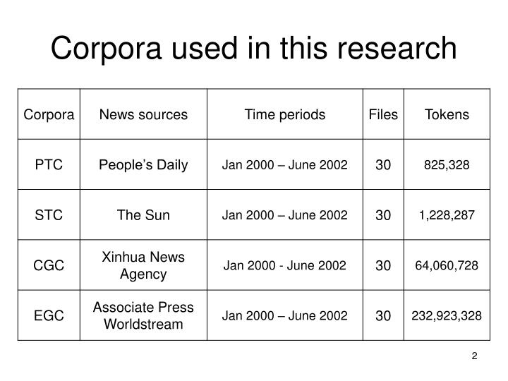 Corpora used in this research