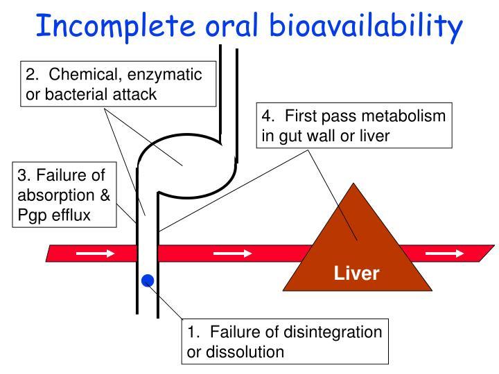 Incomplete oral bioavailability