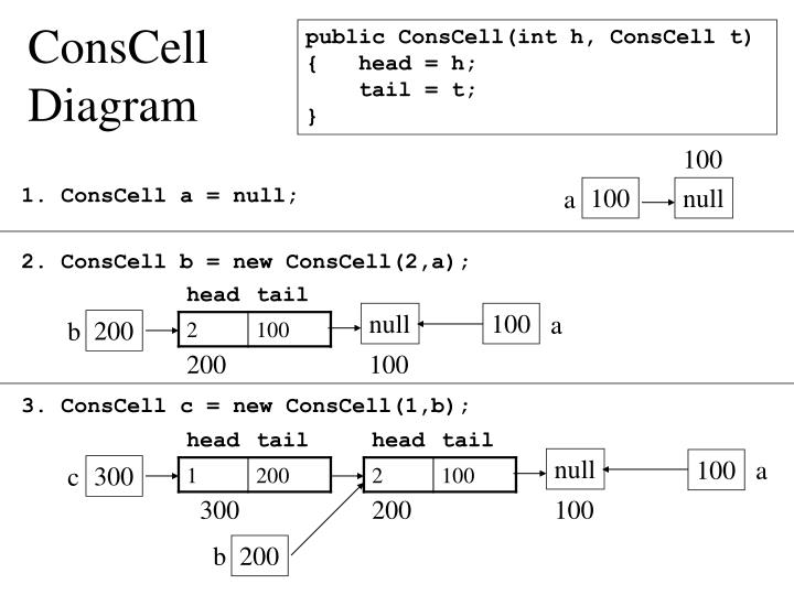 ConsCell Diagram
