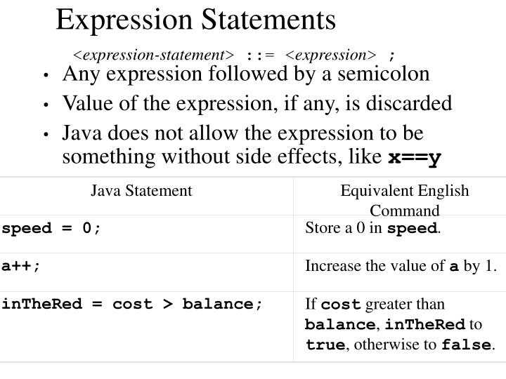 Java Statement