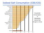 iodized salt consumption cee cis