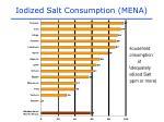 iodized salt consumption mena