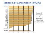 iodized salt consumption tacro
