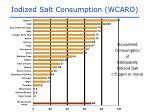 iodized salt consumption wcaro