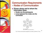 communication requirements nodes of communication