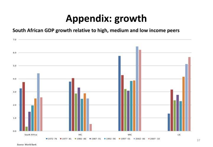 Appendix: growth