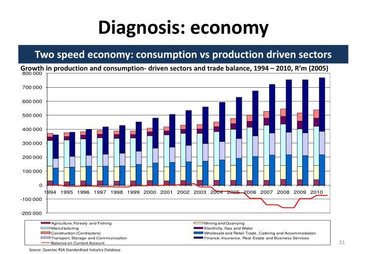 Diagnosis: economy