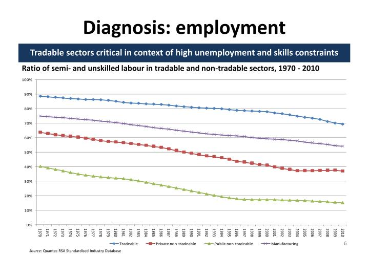 Diagnosis: employment