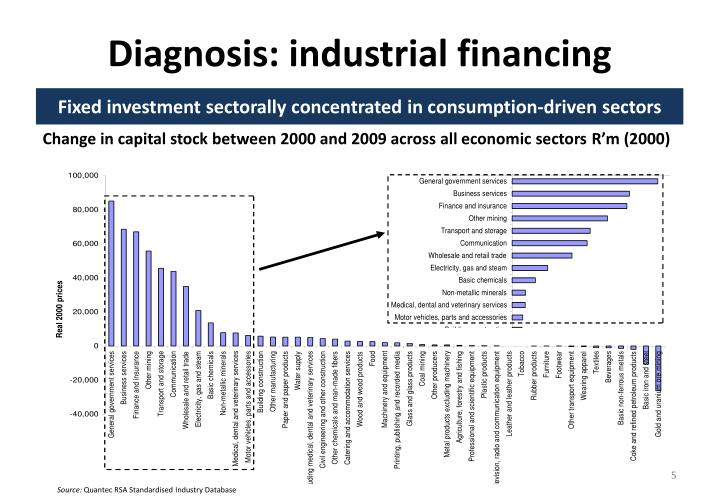 Diagnosis: industrial financing