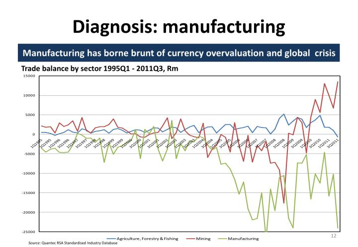 Diagnosis: manufacturing