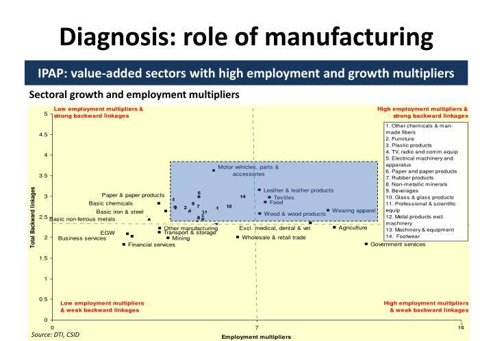 Diagnosis: role of manufacturing