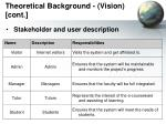 theoretical background vision cont