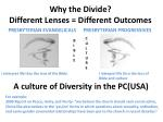 why the divide different lenses different outcomes