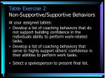 table exercise 2 non supportive supportive behaviors
