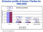 emission profile of annex i parties for 1990 2005