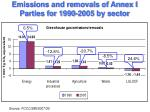 emissions and removals of annex i parties for 1990 2005 by sector