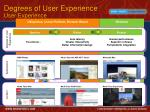 degrees of user experience user experience