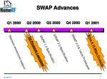 swap advances