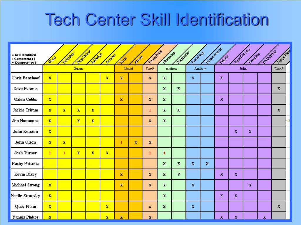 Tech Center Skill Identification
