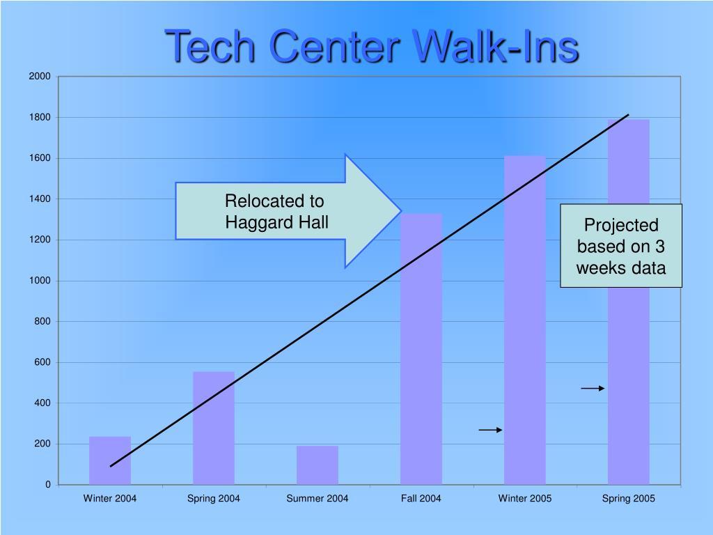 Tech Center Walk-Ins
