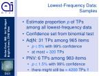 lowest frequency data samples1