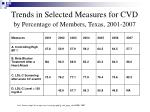 trends in selected measures for cvd by percentage of members texas 2001 2007