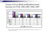 trends in texas medicaid reimbursement amounts for cvd 2003 2005 2006 2007