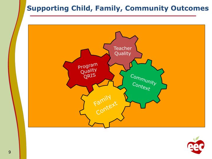 PPT - Child Care Resource and Referral Services: Changes ...