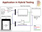 application in hybrid testing