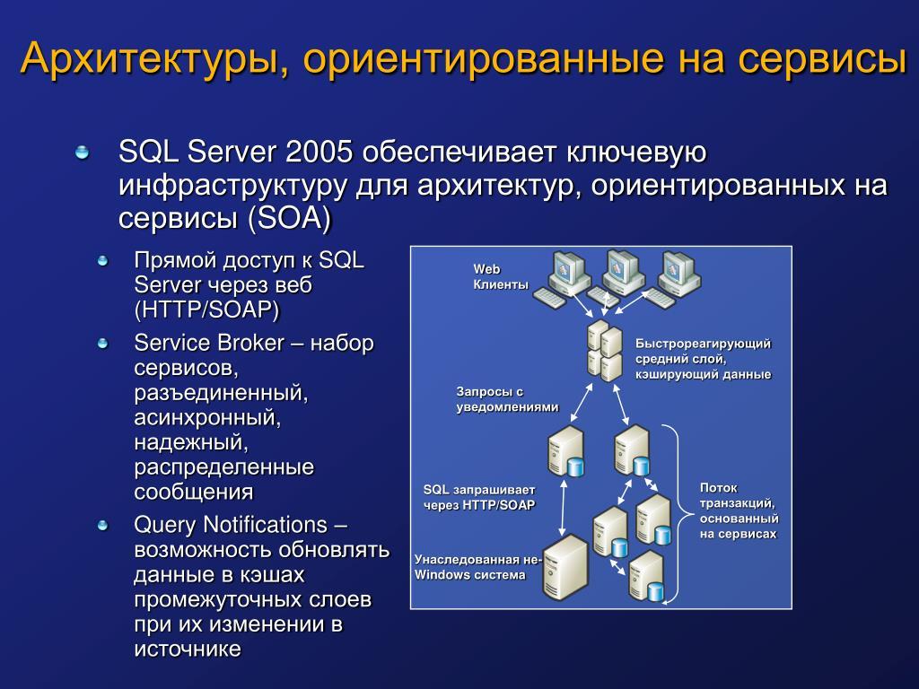 Архитектуры, ориентированные на сервисы