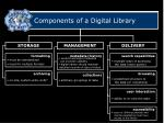 components of a digital library