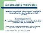 san diego naval military base