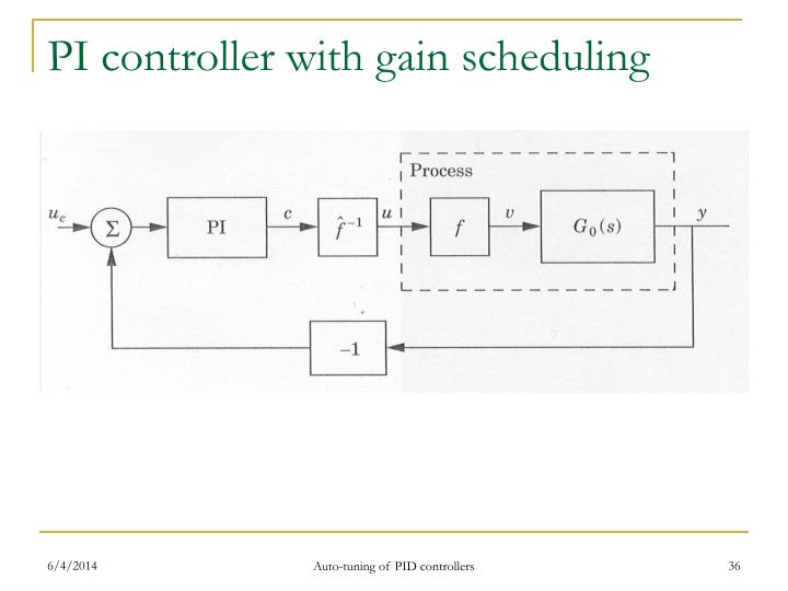 PI controller with gain scheduling