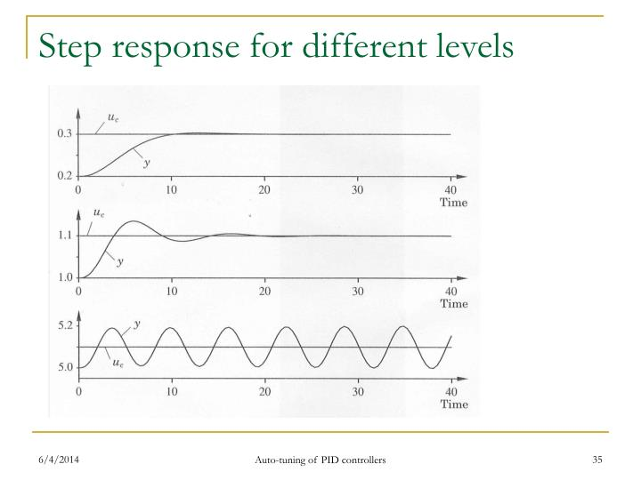Step response for different levels