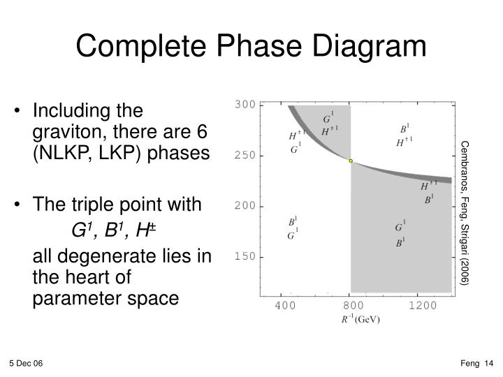 Complete Phase Diagram
