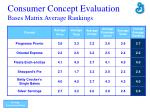 consumer concept evaluation bases matrix average rankings