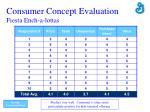 consumer concept evaluation fiesta ench a lottas