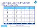 consumer concept evaluation pillsbury shepherd s pie