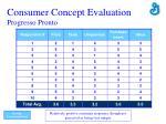 consumer concept evaluation progresso pronto