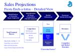 sales projections fiesta ench a lottas detailed view