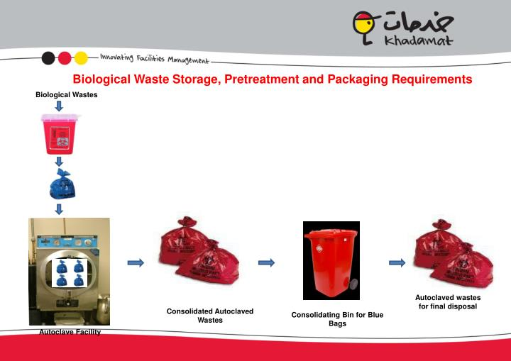 Biological Waste Storage, Pretreatment and Packaging Requirements