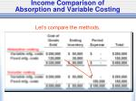 income comparison of absorption and variable costing1