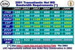 2001 transatlantic net wg bandwidth requirements