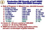 production bw growth of int l henp network links us cern example