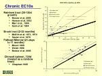 chronic ec10s